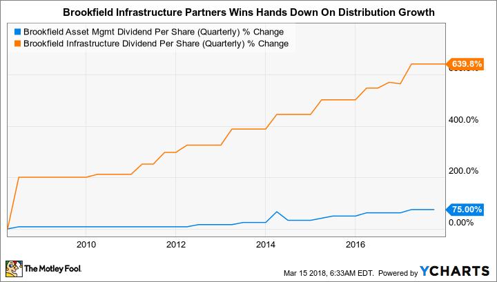BAM Dividend Per Share (Quarterly) Chart