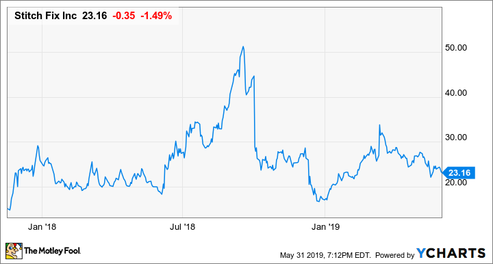Revolve Group IPO: What Investors Need to Know | The Motley Fool