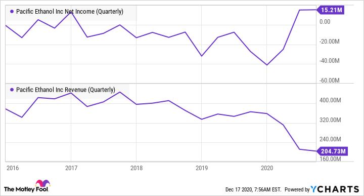 PEIX Net Income (Quarterly) Chart