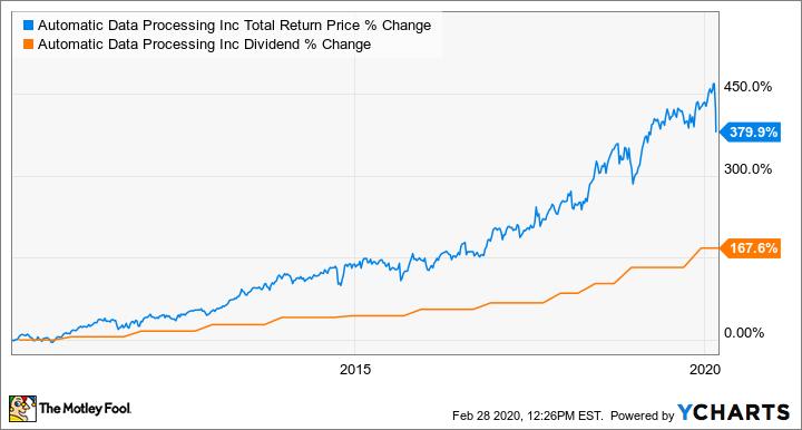 ADP Total Return Price Chart