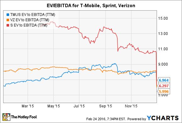 TMUS EV to EBITDA (TTM) Chart