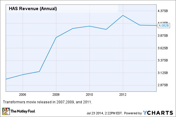 HAS Revenue (Annual) Chart