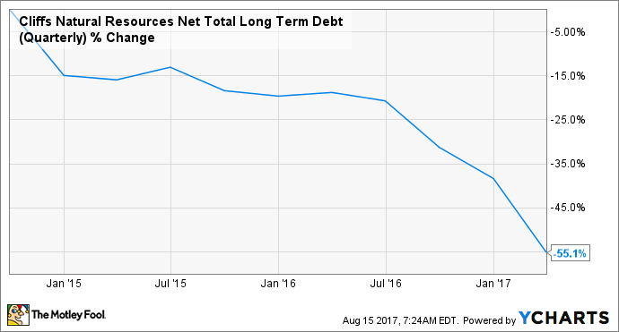 CLF Net Total Long Term Debt (Quarterly) Chart