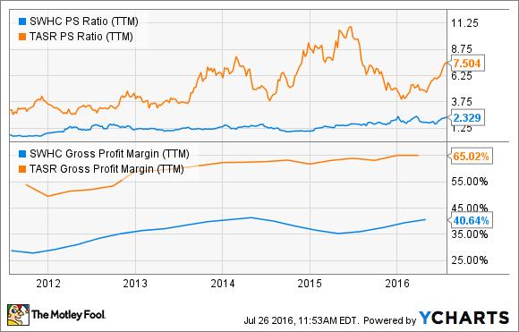 SWHC PS Ratio (TTM) Chart