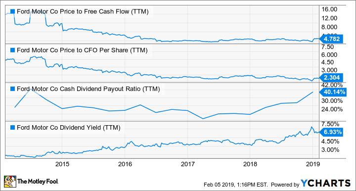 F Price to Free Cash Flow (TTM) Chart