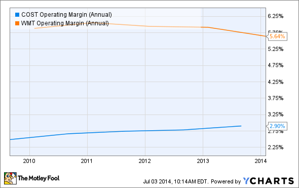COST Operating Margin (Annual) Chart
