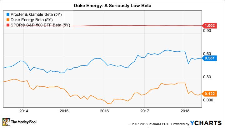 PG Beta (5Y) Chart