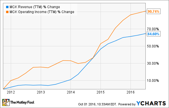 MCK Revenue (TTM) Chart