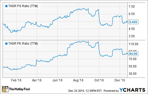 TASR PS Ratio (TTM) Chart