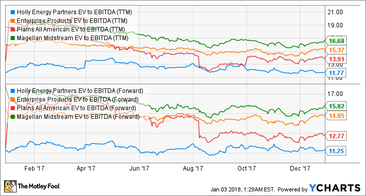 HEP EV to EBITDA (TTM) Chart