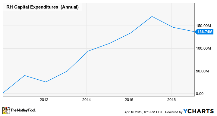 RH Capital Expenditures (Annual) Chart