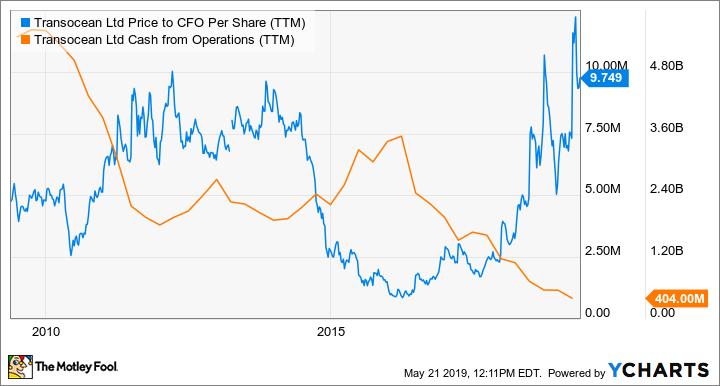 RIG Price to CFO Per Share (TTM) Chart