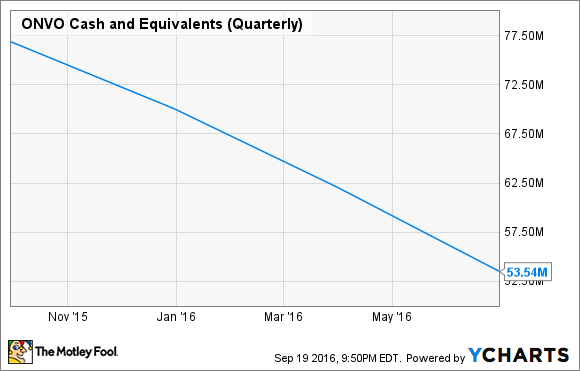 ONVO Cash and Equivalents (Quarterly) Chart