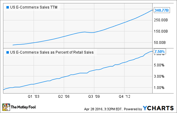 US E-Commerce Sales TTM Chart