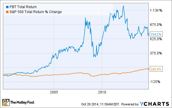 PBT Total Return Price Chart