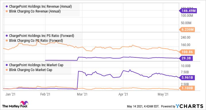 CHPT Revenue (Annual) Chart