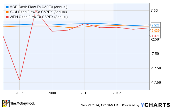 MCD Cash Flow To CAPEX (Annual) Chart