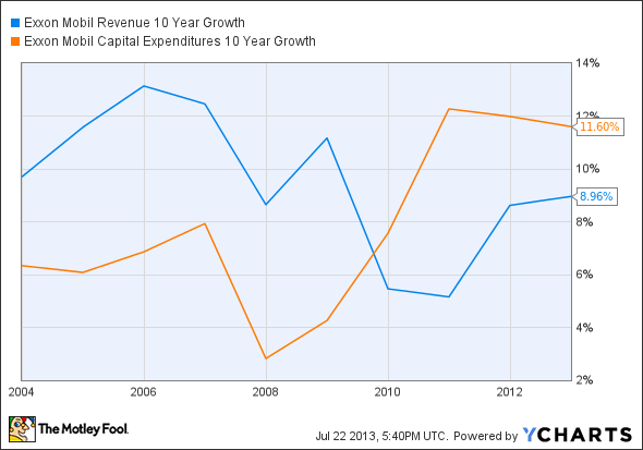 XOM Revenue 10 Year Growth Chart