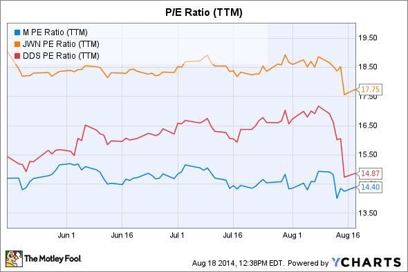 M PE Ratio (TTM) Chart