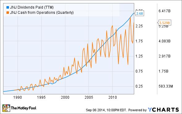 JNJ Dividends Paid (TTM) Chart