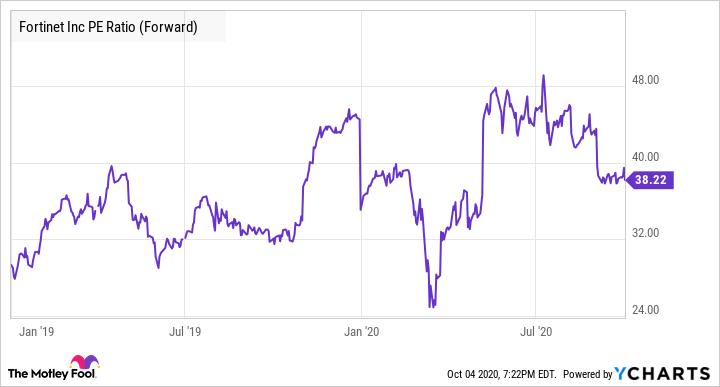 FTNT PE Ratio (Forward) Chart