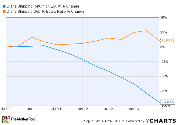 DSX Return on Equity Chart