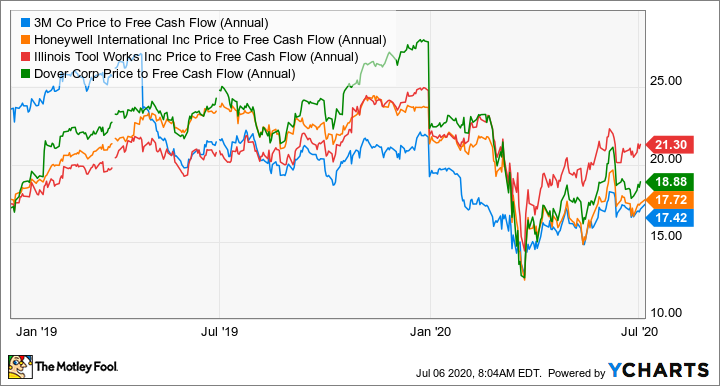 MMM Price to Free Cash Flow (Annual) Chart