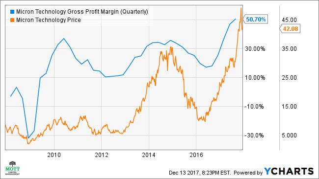 MU Gross Profit Margin (Quarterly) Chart