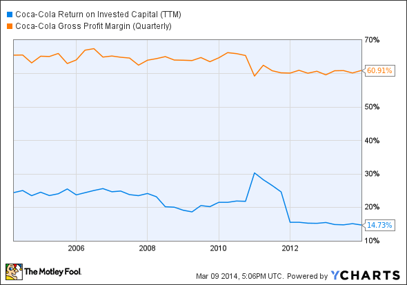 KO Return on Invested Capital (TTM) Chart