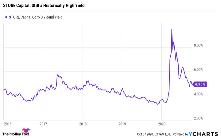STOR Dividend Yield Chart