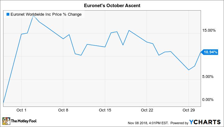 EEFT Chart
