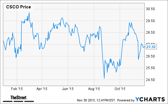 The 6 Best Stocks To Own In The Dow Jones Industrial Average For