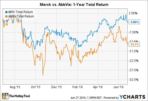 MRK Total Return Price Chart