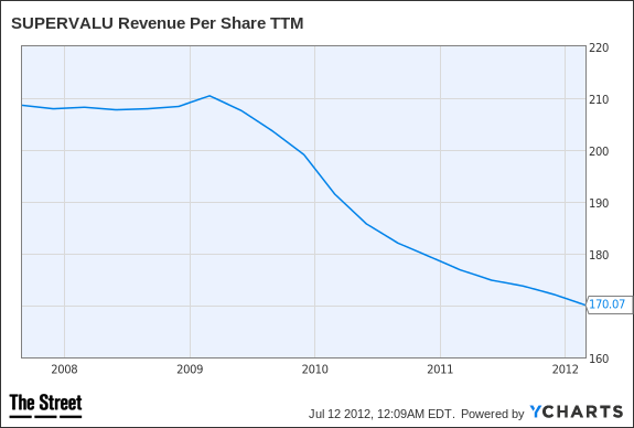 SVU Revenue Per Share TTM Chart
