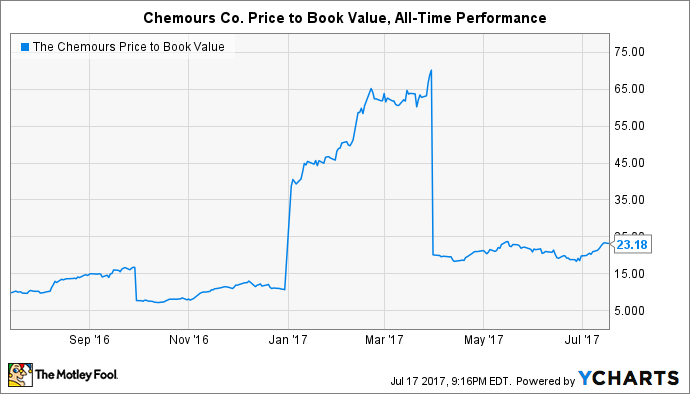 CC Price to Book Value Chart