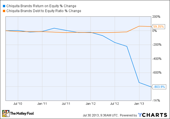CQB Return on Equity Chart
