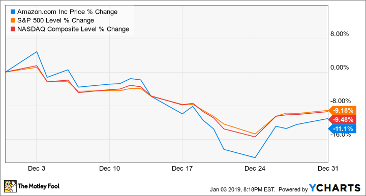 Why Amazon Stock Lost 11% Last Month | The Motley Fool