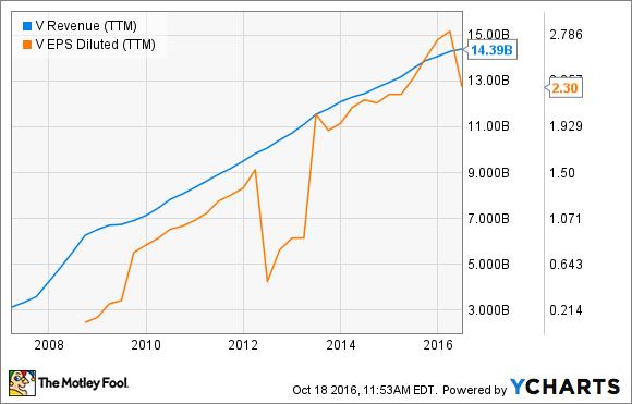 V Revenue (TTM) Chart