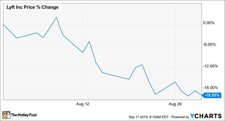 Lyft Stock Price >> Why Lyft Stock Dropped 20 Last Month The Motley Fool