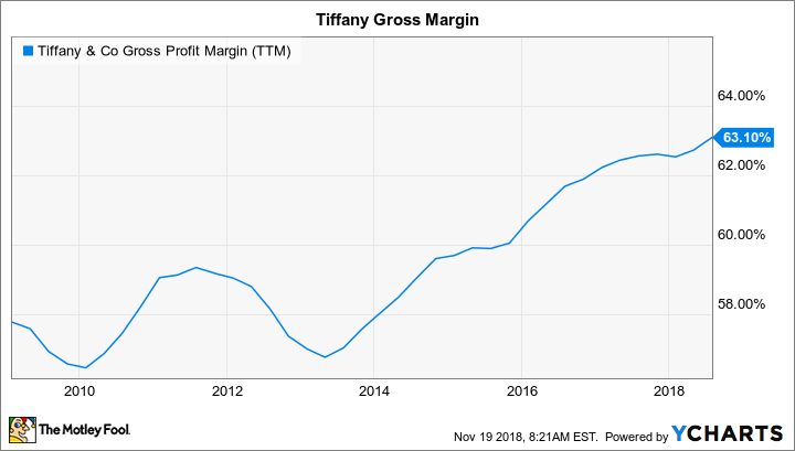 TIF Gross Profit Margin (TTM) Chart