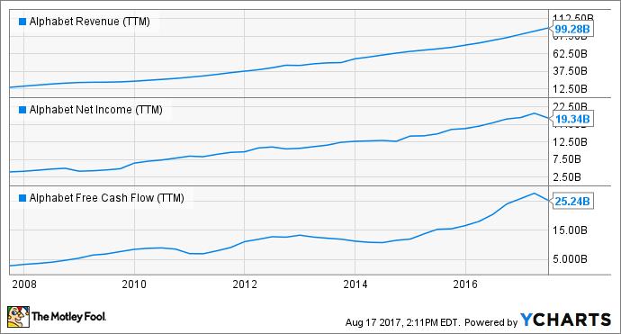 GOOG Revenue (TTM) Chart