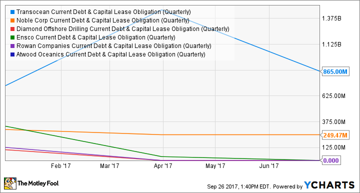 RIG Current Debt & Capital Lease Obligation (Quarterly) Chart