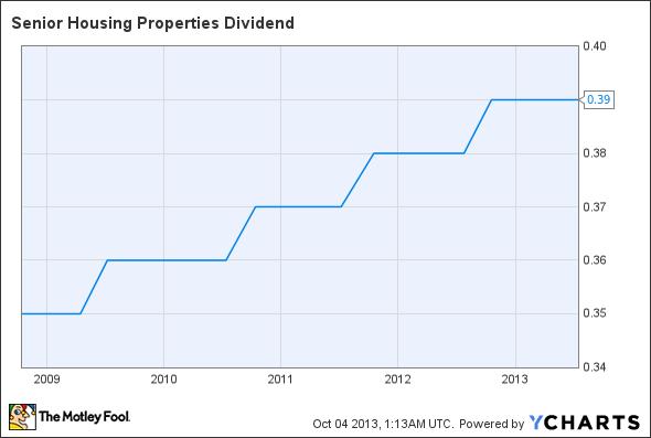 SNH Dividend Chart