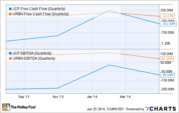 JCP Free Cash Flow (Quarterly) Chart