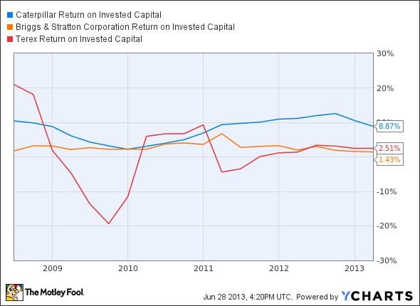CAT Return on Invested Capital Chart