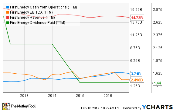FE Cash from Operations (TTM) Chart