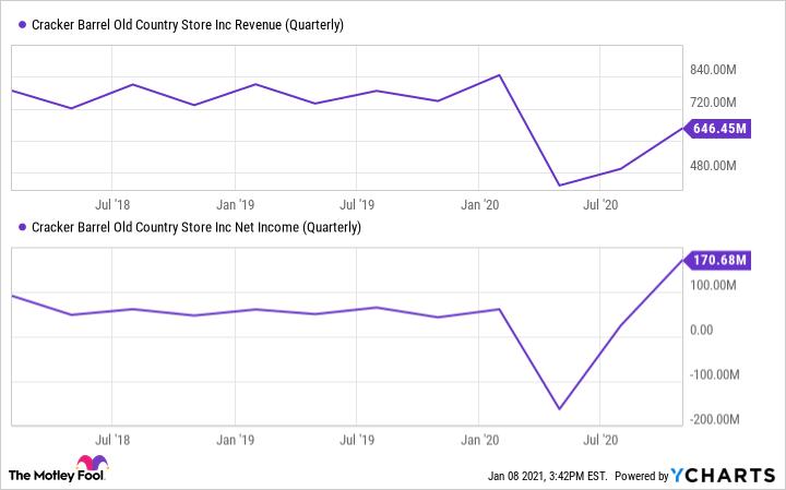 CBRL Revenue (Quarterly) Chart