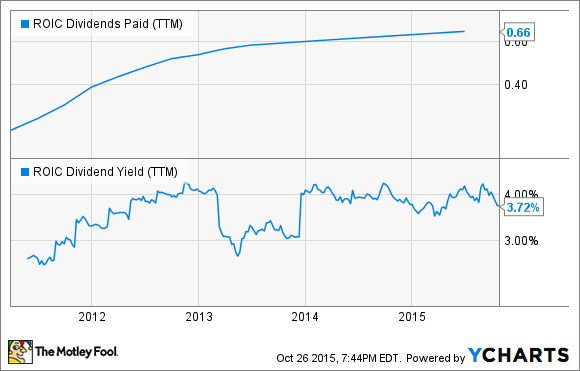 ROIC Dividends Paid (TTM) Chart