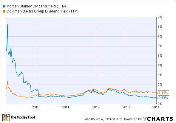 MS Dividend Yield (TTM) Chart