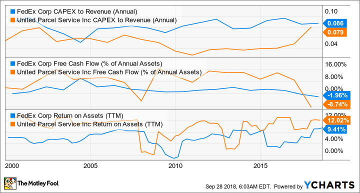 FDX CAPEX to Revenue (Annual) Chart